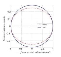 Risultati dei criteri di Tresca e Von Mises nello spazio di carico adimensionale