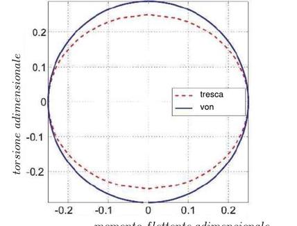 Risultati del criterio di Tresca e di Von Mises nello spazio di carico non dimensionale