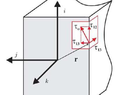 Sforzi di taglio lungo il bordo di una sezione rettangolare