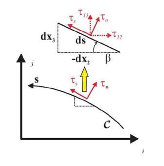 Condizione di equilibrio lungo il bordo esterno di C