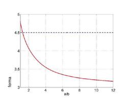 Tensione tangenziale adimensionale nel punto B rispetto al rapporto a/b