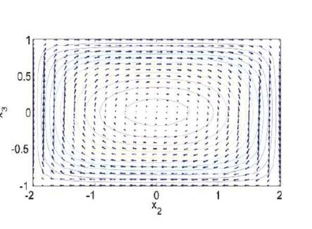 Distribuzione degli sforzi di taglio lungo la sezione. Le frecce rappresentano gli sforzi di taglio i contorni valori costanti della funzione phi