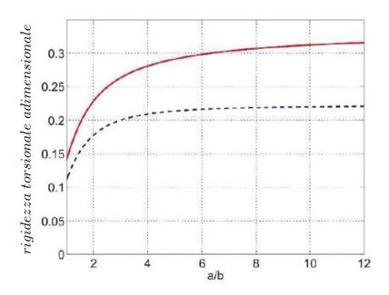 Rigidezza torsionale adimensionale H11 rispetto al rapporto a/b