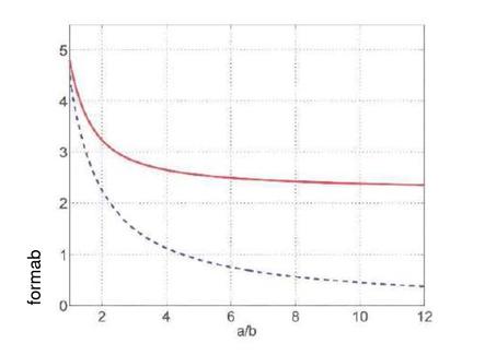 Tensione tangenziale nel punto A rispetto al rapporto a/b