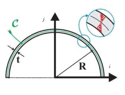 Sezione semicircolare a sezione sottile