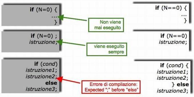 Errori tipici di programmazione