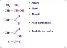 Stati di ossidazione del carbonio