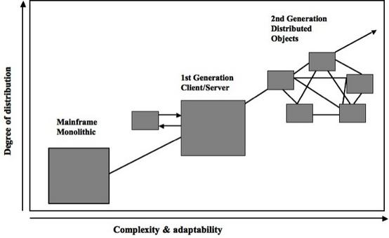 Viene riguardato come la seconda generazione di sistemi software distribuiti