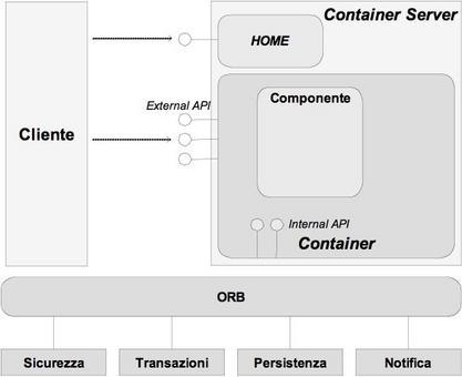 Modello di container