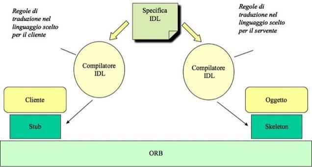 Interazione cliente-oggetto tramite stub – ORB – skeleton