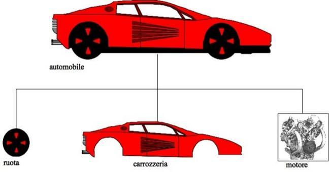 Un oggetto complesso può essere composto di oggetti più semplici detti componenti