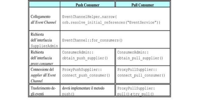 Passi di sviluppo per implementare un consumer connettendosi ad un EventChannel