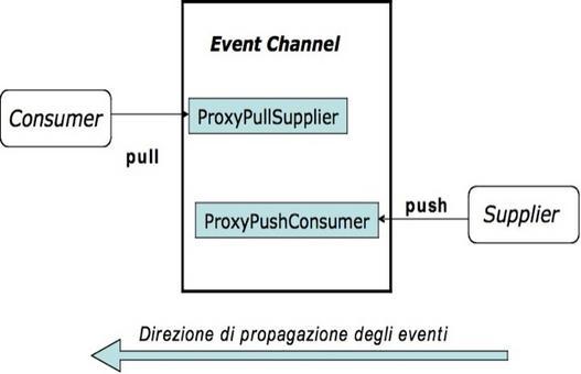 Una semplice applicazione di un modello Push/Pull, con un solo consumer e un solo supplier