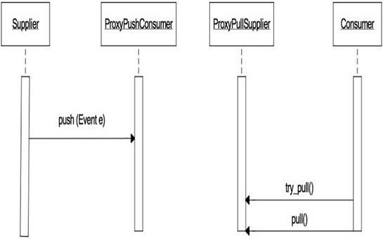 Diagramma di sequenza che mostra lo scenario di produzione/consumo di un evento nell'esempio