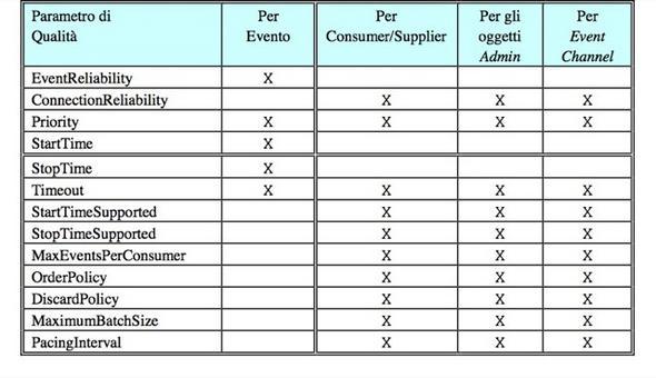 Proprietà di qualità del servizio e i livelli di granularità supportati dal servizio di notifica