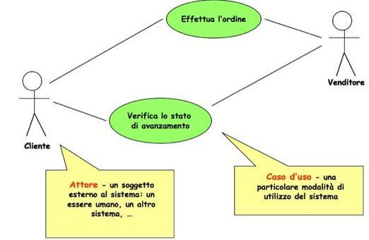 Diagramma dei casi d'uso: Vendita per corrispondenza