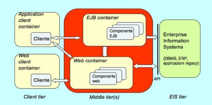 Es.: Modello a componenti nell'architettura a tre livelli du Sun Java 2 Enterprise Edition (J2EE).