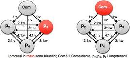 I processi in rosso sono bizantini; Com è il Comandante, p2, p3, p4 i luogotenenti.