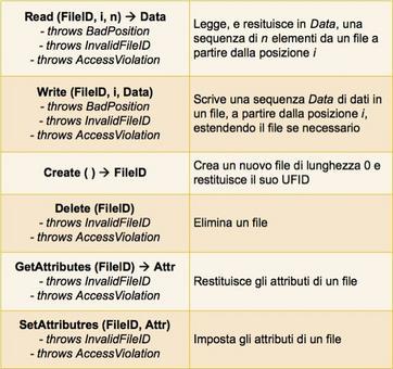 Implementa operazioni sul contenuto dei file. È responsabile della generazione degli UFID