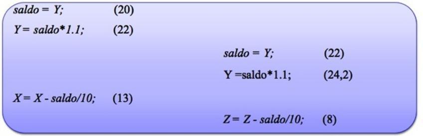 Una esecuzione concorrente ma serialmente equivalente di T1 e T2. T1 esegue tutte le sue operazioni sulla risorsa condivisa B prima di T2
