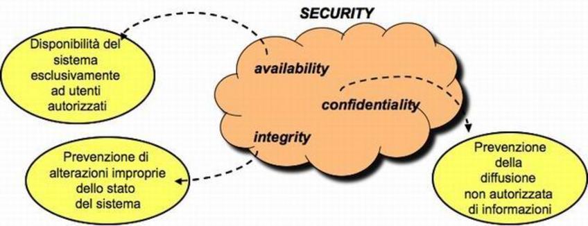 La Security è l'assenza di manipolazioni improprie ed accessi non autorizzati al sistema.