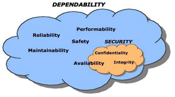 La Dependability è un macroattributo, ossia un  insieme di attributi di qualità.
