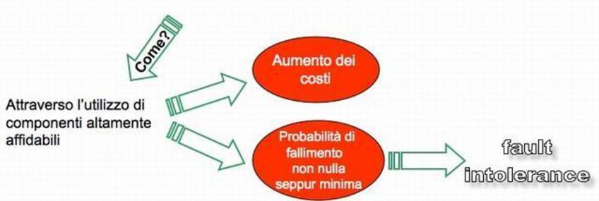 Le tecniche di fault avoidance sono orientate a minimizzare la probabilità di occorrenza dei fallimenti.