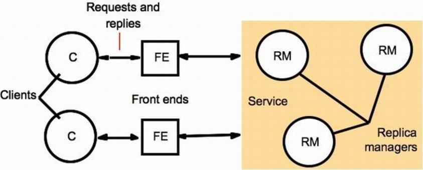 RM: mantiene le copie fisiche degli oggetti replicati. FE: gestisce le richieste dei client e contatta gli RM Failure model: Crashes only.