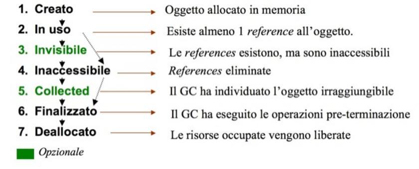 Stati tipicamente attraversati da un oggetto nell'intervallo tra la sua allocazione e la restituzione delle risorse allocate al sistema