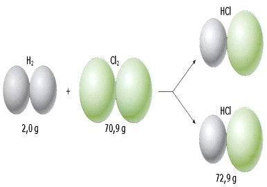 Una mole di H2 (2.0 g) reagisce con una mole di Cl2 (70.9 g) formando 2 moli di HCl (massa molare 72.9 g).