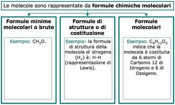 Formule di struttura della Molecola di Idrogeno