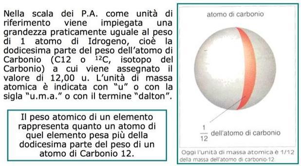 Oggi l'unità di massa atomica è 1/12 della massa dell'atomo di carbonio-12