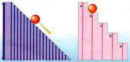L'energia degli elettroni non è continua, ma quantizzata