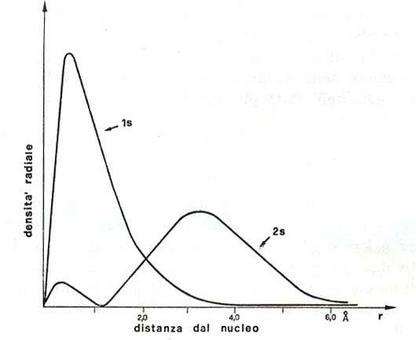 Densità di probabilità radiale per gli orbitali 1s e 2s dell'atomo di idrogeno