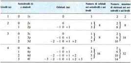Numero degli orbitali e degli elettroni nei primi quattro livelli