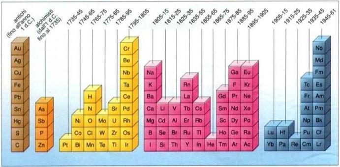 Gli elementi raggruppati a seconda dell'epoca della loro scoperta