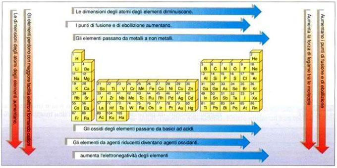 Come variano alcune proprietà nel sistema periodico