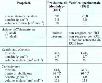 Le proprietà del germanio e quelle previste da Mendeleev