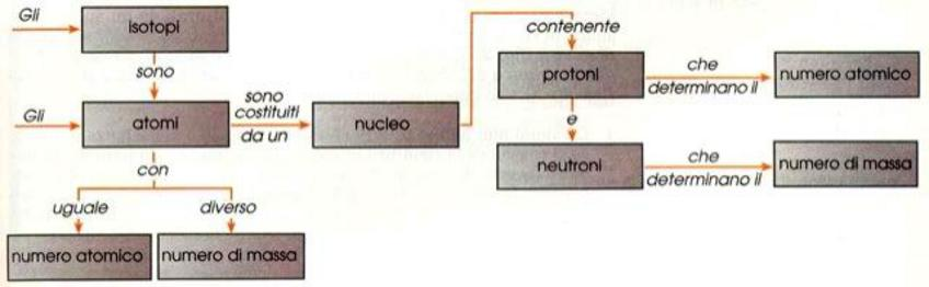 Sintesi isotopi