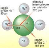 Ioni Na+  e Cl- nel cloruro di sodio