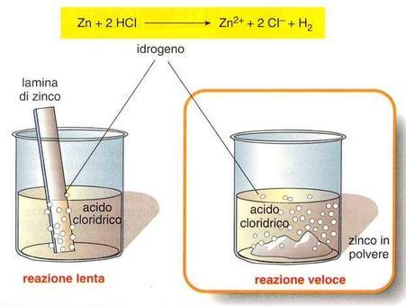 La reazione tra zinco e acido cloridrico in soluzione, con sviluppo di idrogeno gassoso, è lenta se lo zinco è in forma compatta (lamina), mentre è più veloce se lo zinco è in polvere