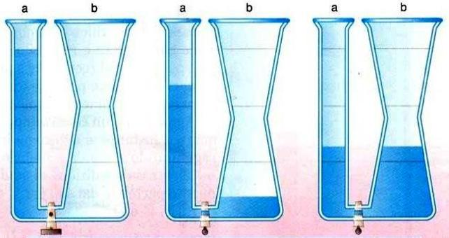 Modello idraulico per rappresentare l'equilibrio chimico