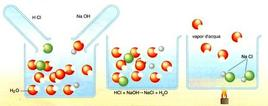 I prodotti di una reazione di neutralizzazione sono l'acqua e un sale