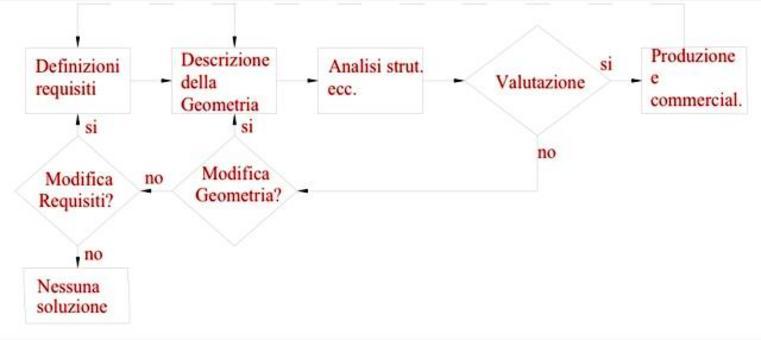 In Fig. 1.1 è mostrato un semplice ciclo del processo di progettazione