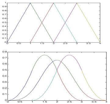 Fig. 3.8: Grafico delle funzioni M2,i(t), i=0,1,2. Fig. 3.9: Grafico delle funzioni M2,0(t), M2,1(t) e M3,0(t)