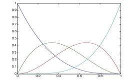 Fig. 3.4: i precedenti quattro polinomi di Bernstein.