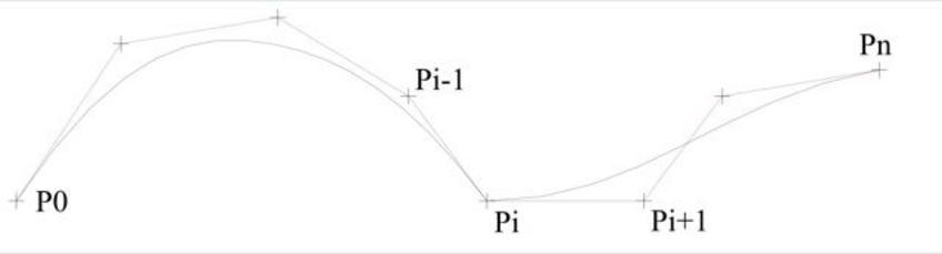 Nella Fig. 3.5 è mostrata una curva di Bézier costituita da due poligoni di controllo.