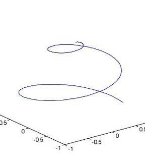 Fig. 4.2a: Spirale sferica per k=2 di Pappo (IV sec d.C.)