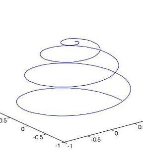Fig. 4.2b: Spirale sferica  per k=4