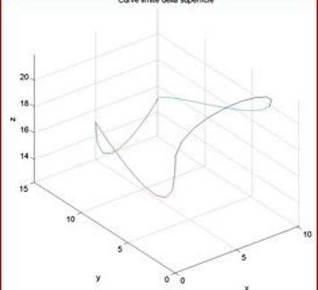 Quattro curve limiti per definire una superficie di Conns (MATLAB).